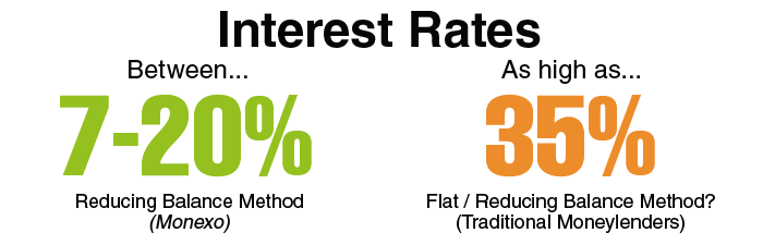 Graphical Illustration of Interest Rates