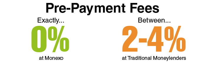 Graphical Illustration of Pre-Payment Fees
