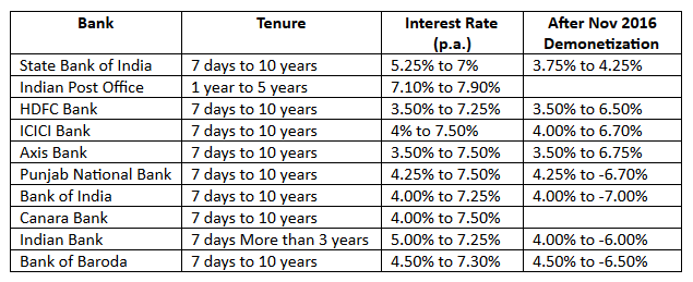 fixed deposit rates after demonetization
