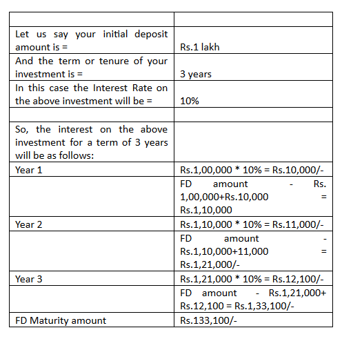 how to arrive at the Compounded Interest on your Fixed Deposit Investment