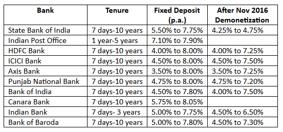 senior citizen fixed deposit rates after demonetization